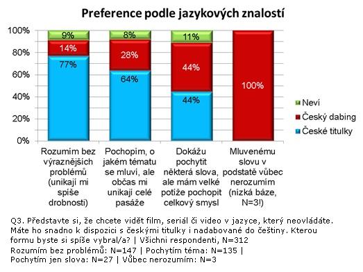 2 preference podle jazykových znalostí